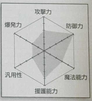 Character type chart